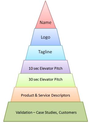 Back To Basics The Communications Pyramid