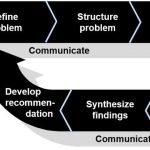 Process model for better naming